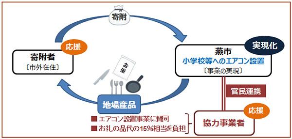 クラウドファンディングイメージ図