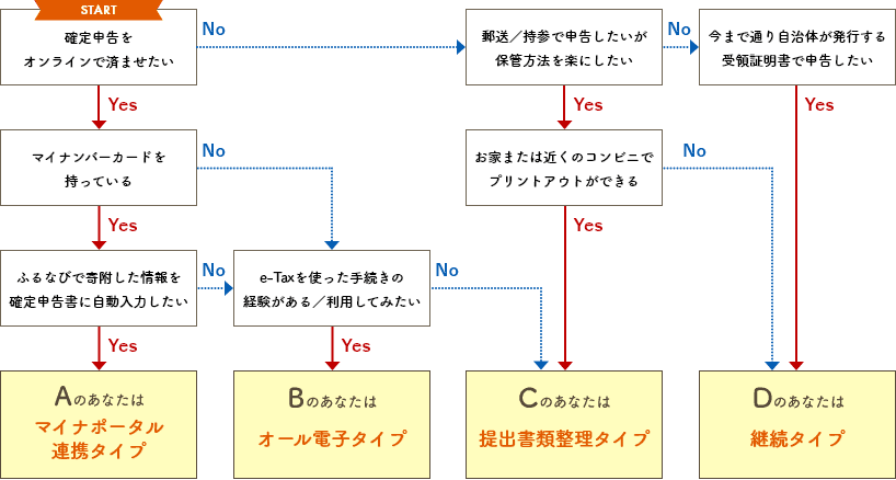 A:マイナポータル連携タイプ / B:オール電子タイプ / C:提出書類整理タイプ / D:継続タイプ
