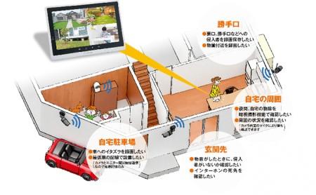 防犯カメラ 7インチモニター&ワイヤレスHDカメラ(屋外用2台・屋内用1台・ドーム型1台)セット