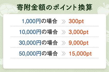 【有効期限なし!後からゆっくり特産品を選べる】北海道羽幌町カタログポイント