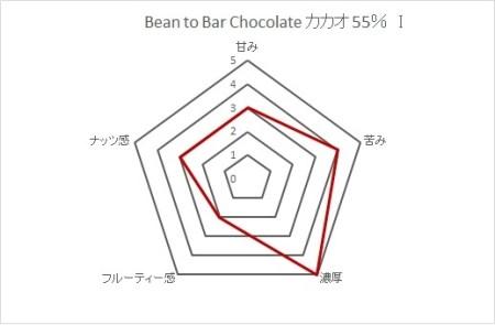 【AE-10】Bean to  Bar  コーヒーチョコレート カカオ55%  I