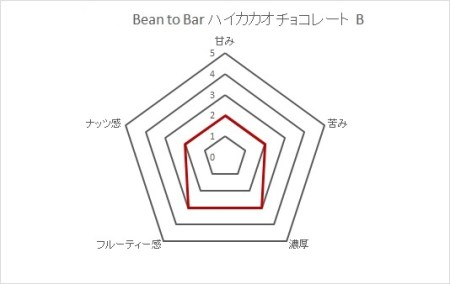 【AE-6】Bean  to  Bar  ハイカカオチョコレート B
