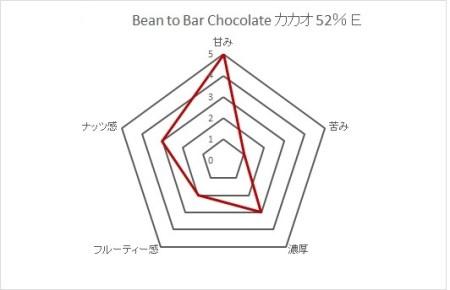 【B-68】Bean to Bar Chocolate カカオ52%  E 2枚セット