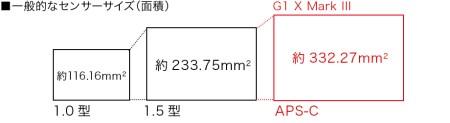 MA09 PowerShot G1X Mk3 withアクセサリ canon キヤノン パワーショット カメラ