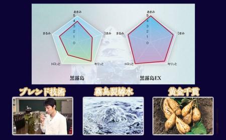 黒霧島EX(25度)900ml×5本_MJ-0513
