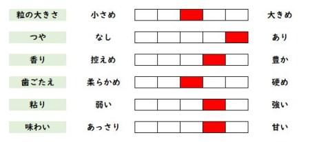 020f006 【限定5セット】2020年産 松本さんの 天日干し 有機米(JAS認証 一等米) 楢葉町産 コシヒカリ 10kg