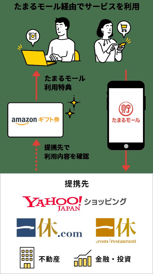 たまるモール経由でサービスを利用→提携先で利用内容を確認→たまるモール利用特典