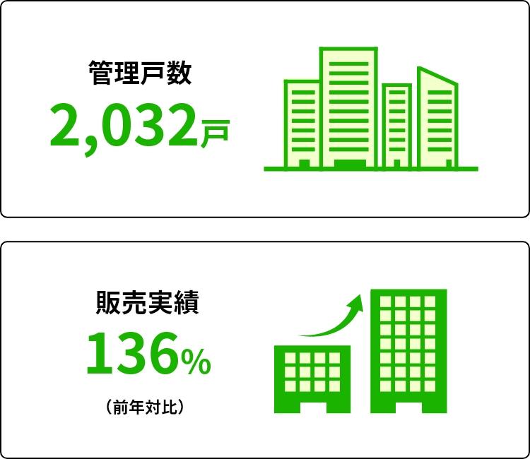管理戸数2,032戸/販売実績136%(前年対比)